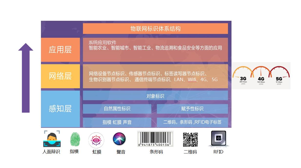 物联网标识体系结构