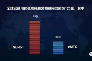 NB-IoT蜂窝物联网向亿级规模迈进