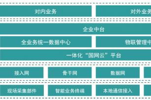 【干货】泛在电力物联网技术架构全解析